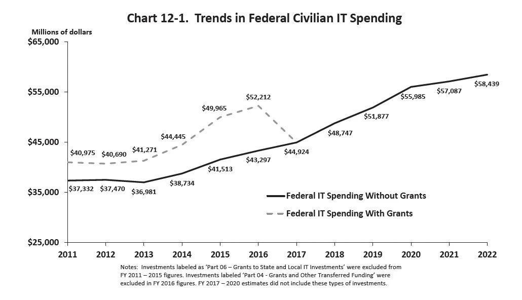 美国2022财年信息技术及网安预算解读