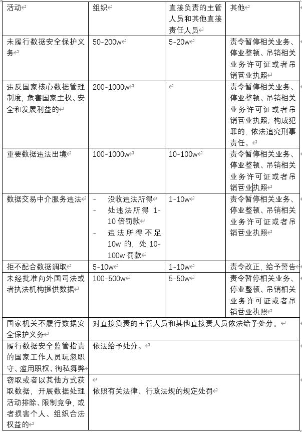 《数据安全法》评议:全球数据保护政策下的中国处方