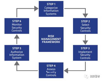 浅析美国NIST《风险管理框架》