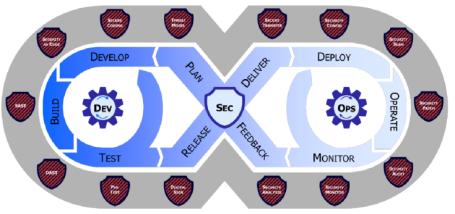 美军《国防部企业DevSecOps战略指南》