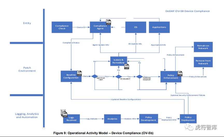 基于DoDAF全面解读《美国国防部零信任参考架构》