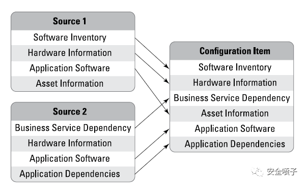 企业安全建设:资产管理面面观