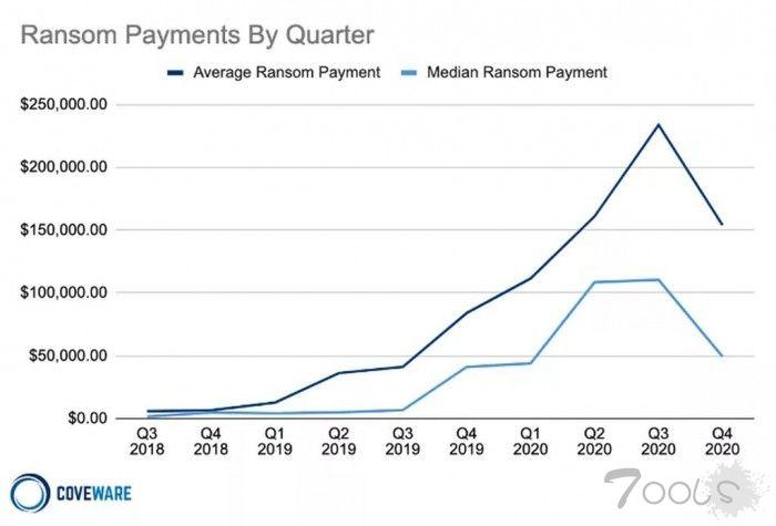 0%支付赎金的企业会遭到二次勒索攻击