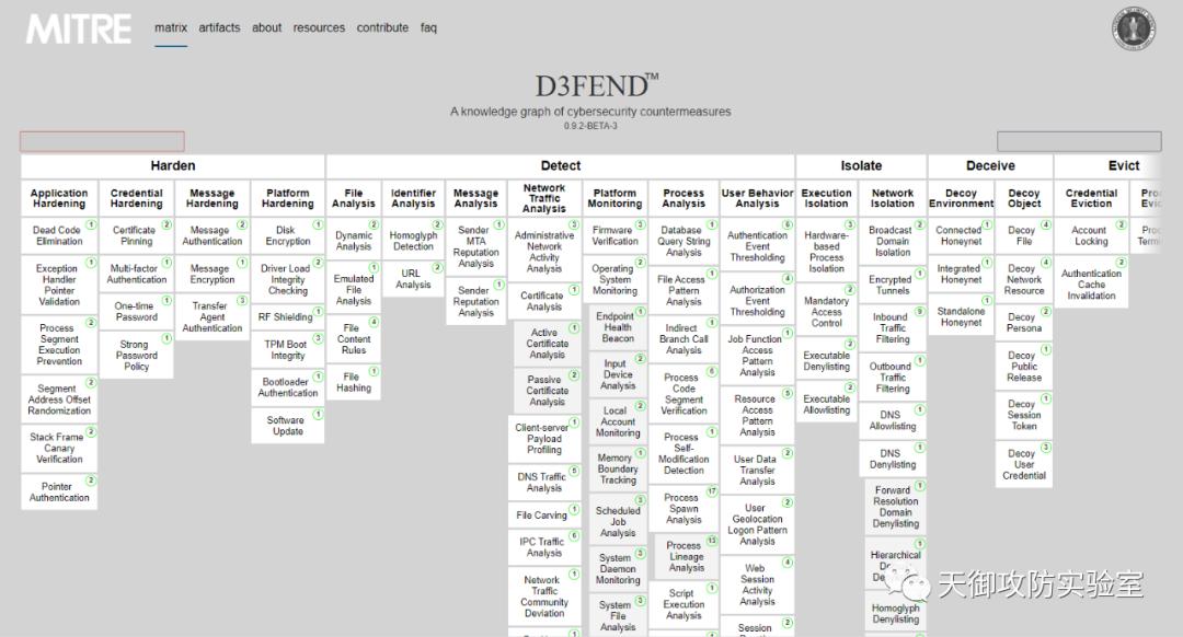 美国国家安全局发布D3FEND入侵对抗技术知识库