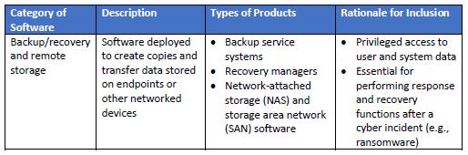 "NIST发布""关键软件""定义,拜登行政命令供应链安全关键动作(附NIST文件下载)"