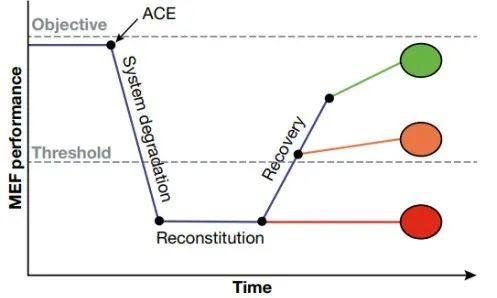 网络弹性技术研究的现状和未来
