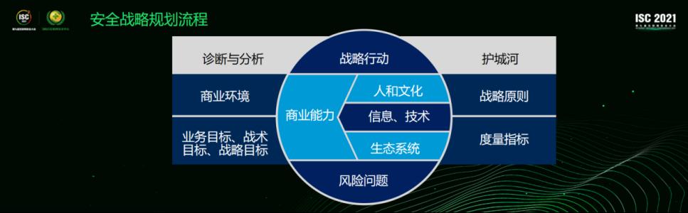 CSO高峰论坛:数字化转型与安全数字化