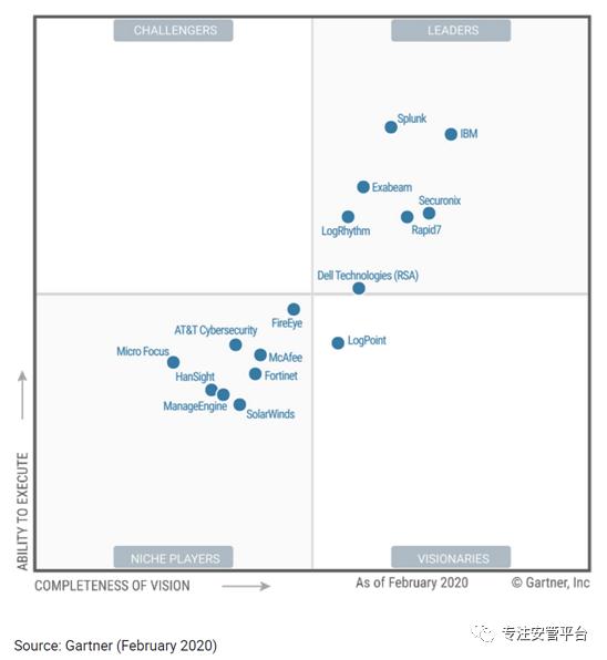 Gartner2021年SIEM (安全信息与事件管理) 市场分析